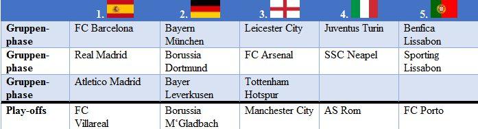 Champions League 2017- Stand der Gruppenphase Platz 1 bis 5